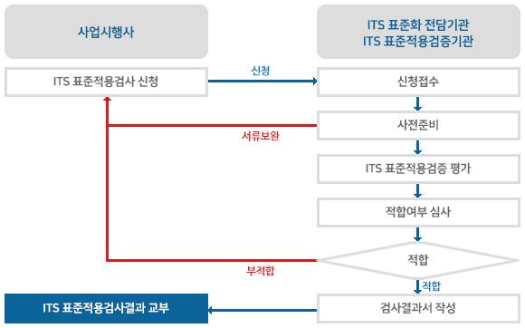 ITS 표준적용검증 절차 도식